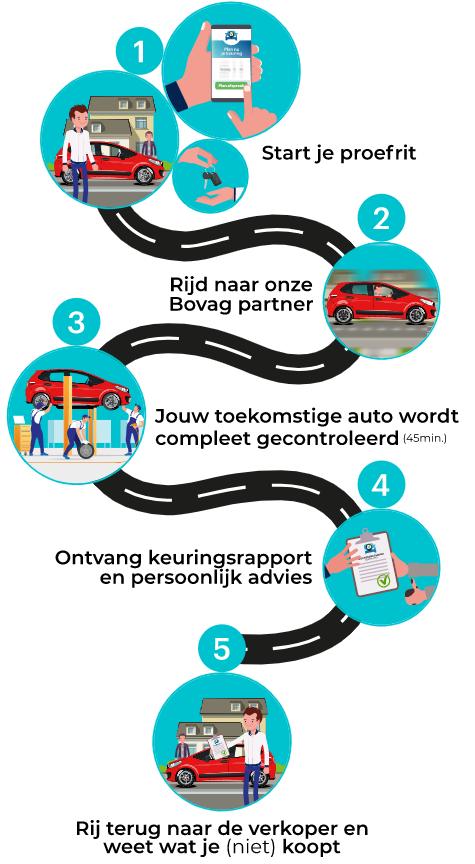 Aankoopkeuring auto Den Haag